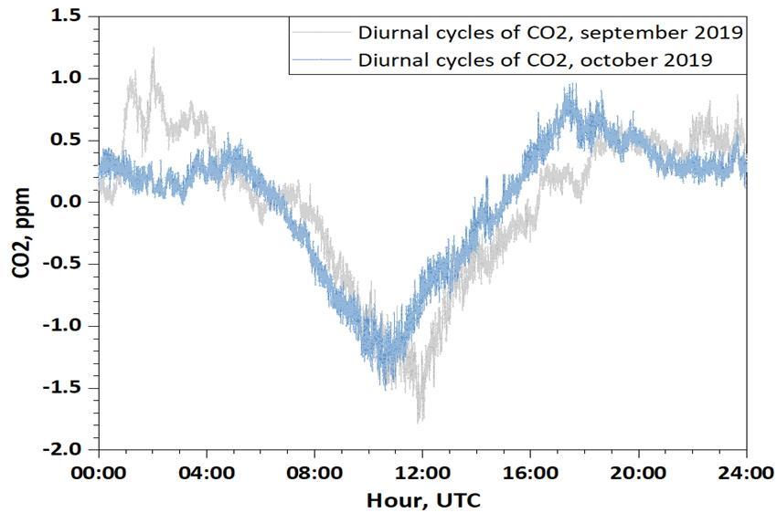 CO2 Moussala